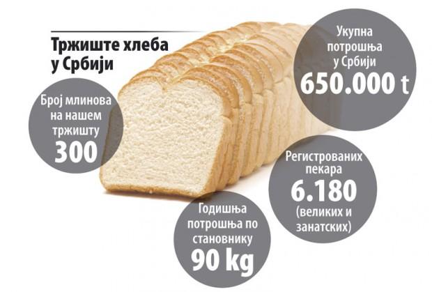 Trziste-hleba