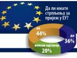 ЕВРОСКЕПТИЦИЗАМ У СРБИЈИ ЈЕ У ПОРАСТУ: Истопила се подршка Европи
