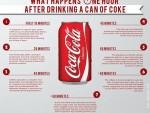 """ИСТРАЖИВАЊА БРИТАНСКОГ ФАРМАЦЕУТА: Шта се дешава вашем телу после једне конзерве """"кока-коле"""""""