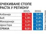 СВЕТСКА БАНКА: Србија изашла из рецесије