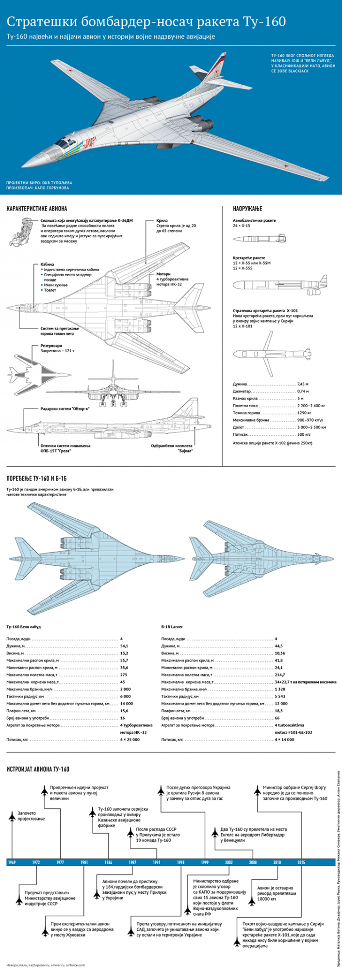 Ruski bombarder skica