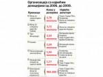 ПУТЕВИ АМЕРИЧКОГ НОВЦА У СРБИЈИ: Коме стижу долари