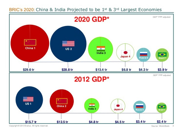 bric-2020-what-will-the-brics-look-like-in-the-future-4-638