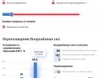 ПЕНТАГОН: САД беспомоћне пред руским хиперсоничким оружјем